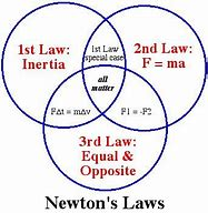 Concept 65 – Physical laws are real and are normally NOT affected by prayer (Spiritual laws)